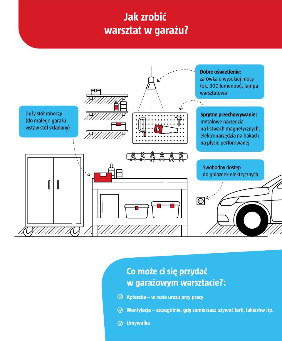 Jak Urządzić I Zagospodarować Garaż